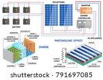 solar panel and li ion battery... | Shutterstock . vector #791697085