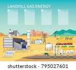 landfill gas energy  landfill... | Shutterstock .eps vector #795027601