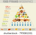 food pyramid healthy eating... | Shutterstock .eps vector #795081331