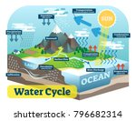 water cycle graphic scheme ...