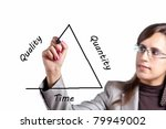 Business Woman draws a triangle that represents the Quality vs Quantity vs Time Paradigm - stock photo
