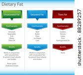 an image of a dietary fat chart. | Shutterstock .eps vector #88289257