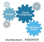 3d cloud computing concept.... | Shutterstock . vector #94509559