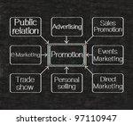 promotion flow chart techniques ... | Shutterstock . vector #97110947