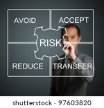 Small photo of businessman writing risk management concept avoid - accept - reduce - transfer