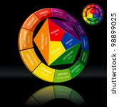 Three Dimensional Color Wheel...
