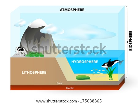 earth consists of lithosphere