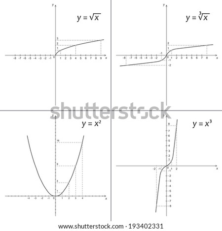 set of mathematics functions