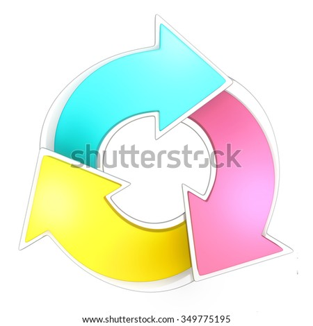 3D 3 circular arrows blue, pink, yellow