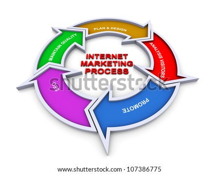 3d colorful flow chart diagram of internet marketing - stock photo