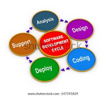 3d illustration of circular flow chart of life cycle of software development process.  - stock photo