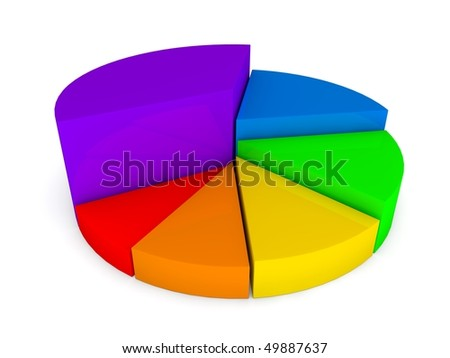3D pie graph in rainbow colors