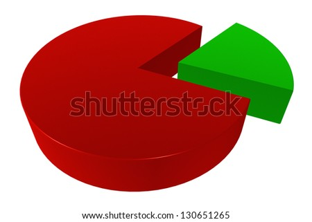 3D rendered 80/20 pie chart isolated on white background - stock photo
