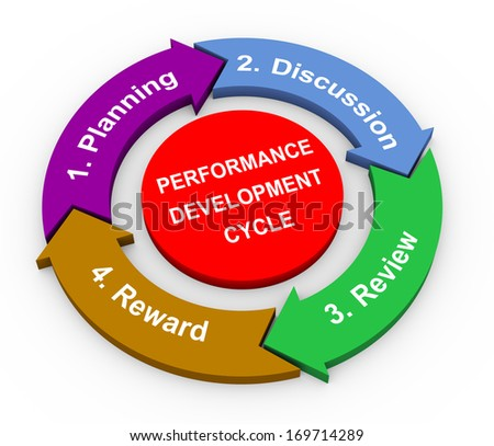 3d rendering  of circular flow chart diagram of performance development cycle