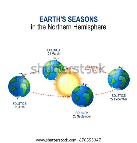 Earths seasons northern hemisphere illumination earth stock earths seasons in the northern hemisphere illumination of earth by sun ccuart Images
