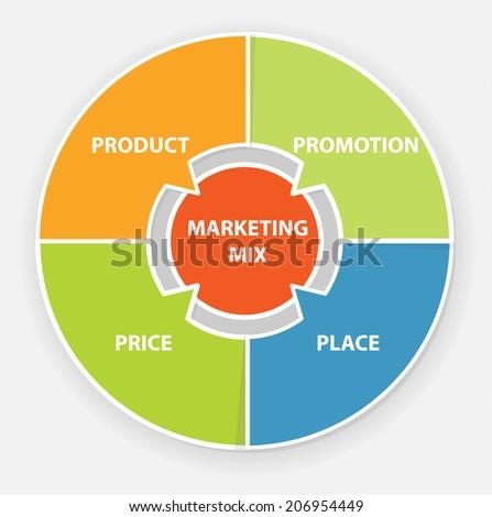 product market mix