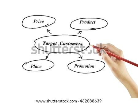 4P marketing mix(price, product, promotion, place) concept for business marketing strategy
