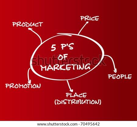5 p s of marketing