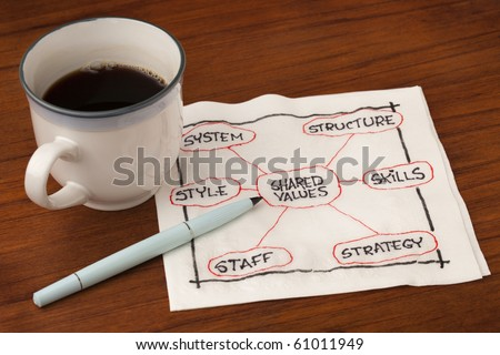 7S concept of organizational culture, analysis and development (skills, staff, strategy, systems, structure, style, shared values) - napkin sketch with a cup of coffee on table