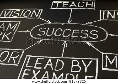 'Success' flow chart made with white chalk on a blackboard - stock photo