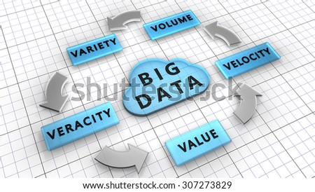 5Vs. Big data used to manage large data sets described by the characteristics: Volume, Velocity, Variety, Veracity, Value - stock photo