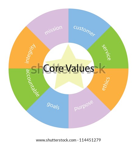 A core values circular concept with great terms around the center including  integrity, mission, service and ethics with a yellow star in the middle