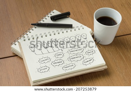 A Cup of Coffee and Creativity Idea Concept Sketch with Pen - stock photo