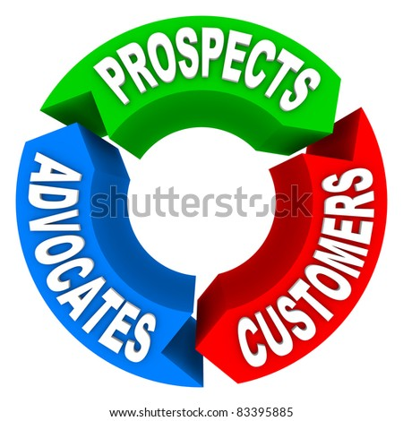 A flowchart of three arrows and words representing customer lifecycling, with the words Prospects, Customers, Advocates, symbolizing the process of turning a prospect into a customer, then an advocate - stock photo