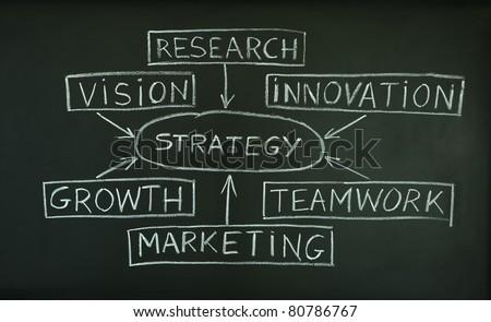 A handwritten business strategy flow chart on blackboard. - stock photo