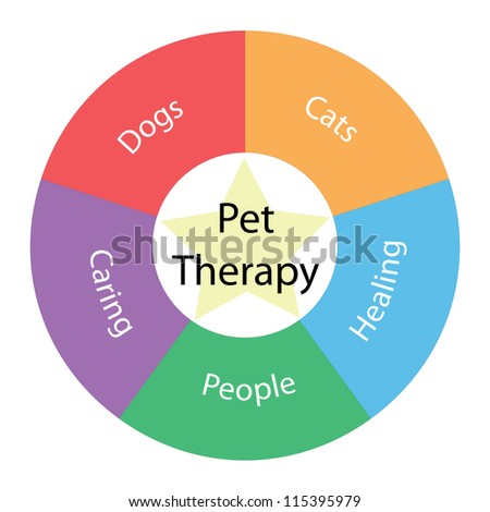 A Pet Therapy circular concept with great terms around the center including dogs, cats, people, caring, healing with a yellow star in the middle