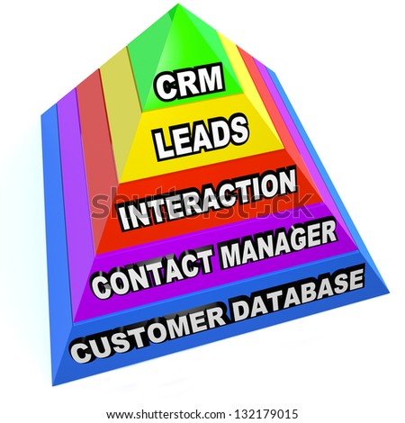 A pyramid illustrating the important aspects of CRM customer relationship management, such as Customers Database, Contact Managing, Interaction, Leads and the acronym at the top