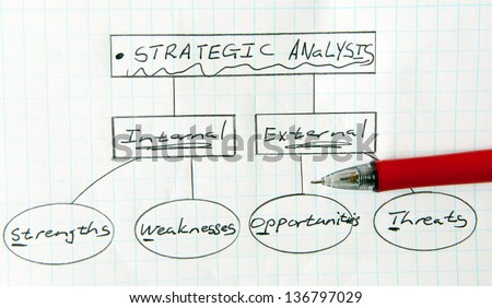 A quick drawing of a strategic analysis flowchart.