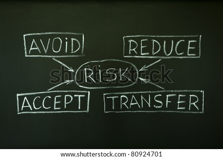 A risk management flow chart handwritten with chalk on a blackboard.