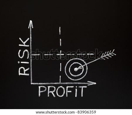 A Risk-Profit graph made with white chalk on a blackboard. - stock photo