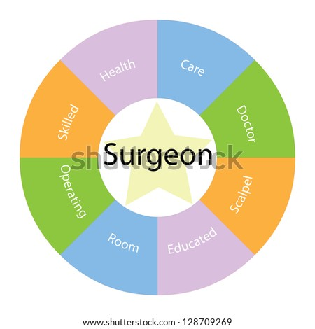 A Surgeon circular concept with great terms around the center including skilled, doctor and scalpel with a yellow star in the middle