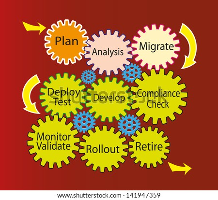 A Vector illustration of Software development and migration life cycle process. Each phase is represented with different colored gear shape designs connected each other. - stock photo