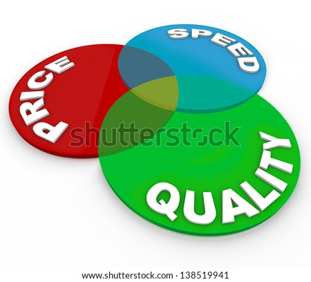 A venn diagram illustrating the intersection of price, speed and quality and the best choice for a product or service to buy in a comparison of different items - stock photo