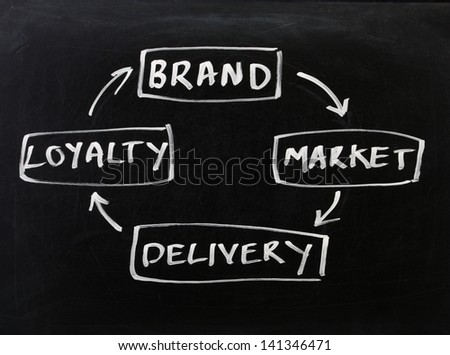 A version of the sales cycle or business plan diagram incorporating brand, marketing, delivery and loyalty, on a used blackboard