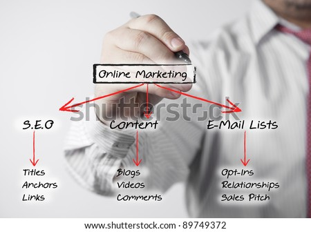 A white Caucasian hand holds a marker in hand writing down the various strategies of Internet Marketing.