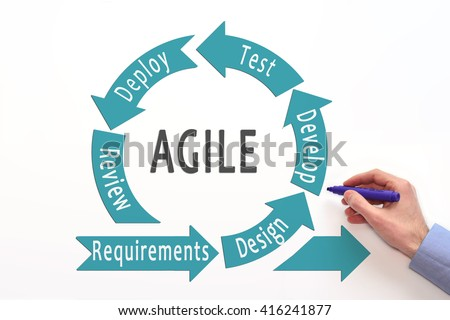 Agile Lifecycle Process Diagram Agile Software Stock Photo Royalty