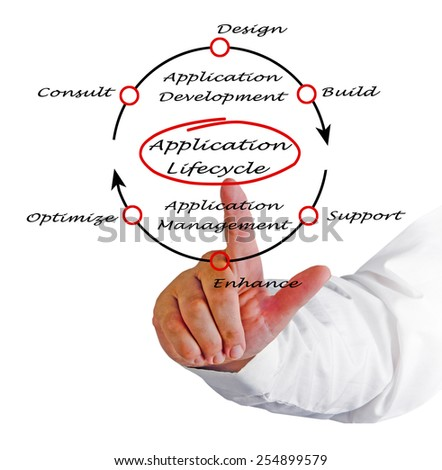 Application Lifecycle  - stock photo