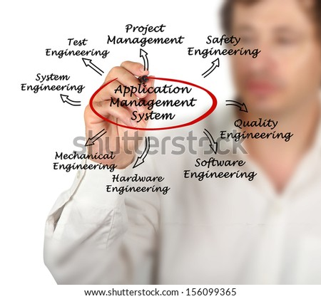 Application Management System - stock photo