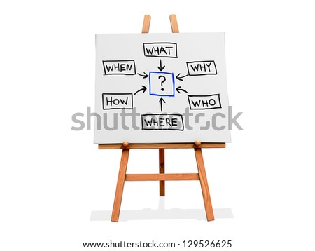 Art Easel on a white background with a question mark and what, why, who, where, how, when