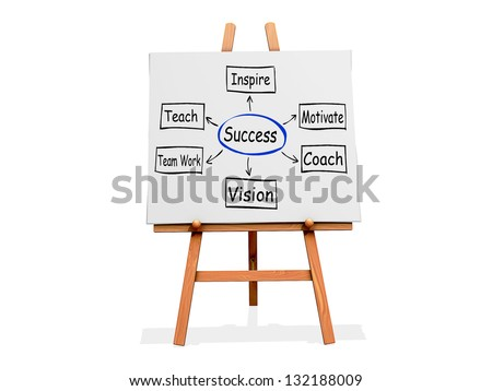 Art Easel on a white background with Success