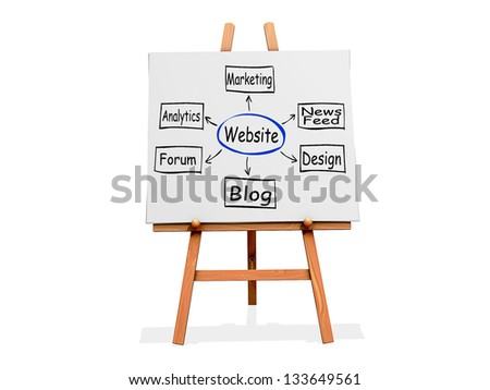 Art Easel on a white background with website flow chart