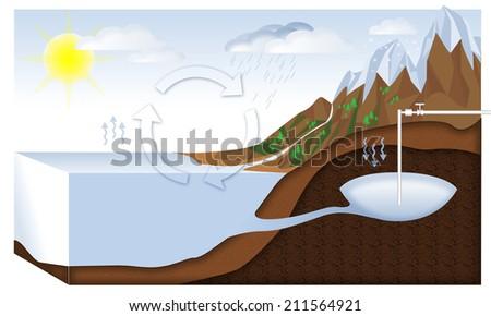 Artesian well. Water cycle - stock photo