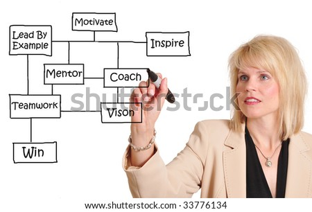 Attractive businesswoman diagramming a business success flow chart - stock photo
