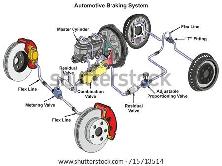 Automotive Braking System Infographic Diagram Showing Stock ...