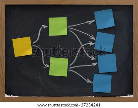 blank mind map or flow diagram made of colorful sticky notes posted on blackboard with eraser smudge patterns - stock photo