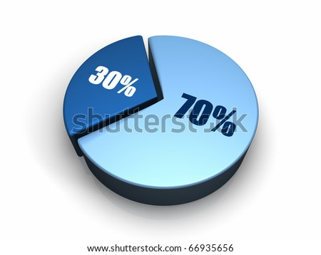 Blue pie chart with seventy and thirty percent, 3d render